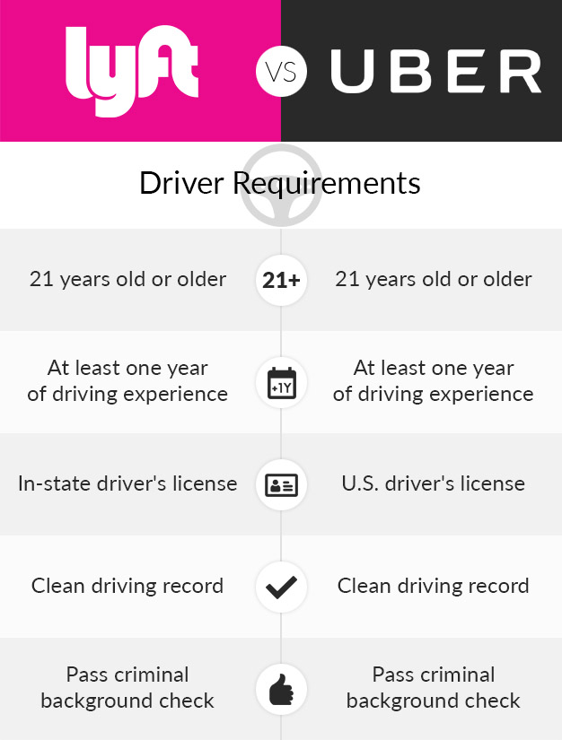 Lyft Can You Drive A Salvaged Car