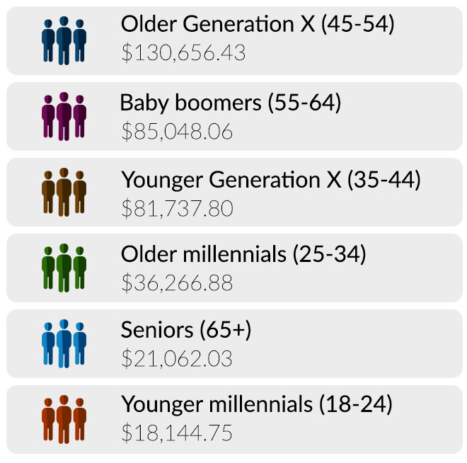 how much debt generations